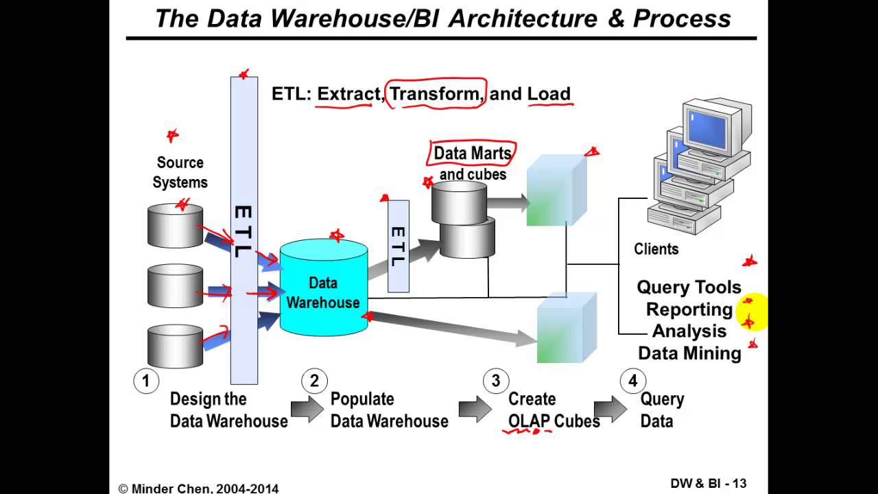 Data Warehouse And Business Intelligence  Systems