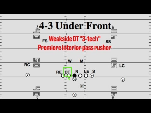 Film Room: Malik McDowell's Fit in Seahawks' 4-3 Under Defense (NFL Breakdowns Ep 64)