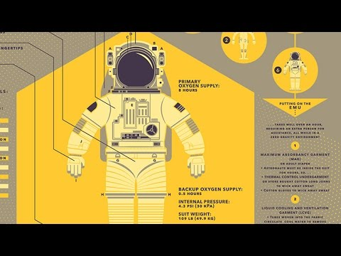 Tested + Spacesuit Infographics Poster