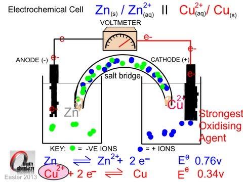 basic principles of electrochemistry pdf