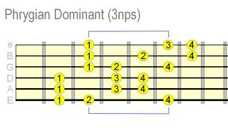 Sound Awesome With Phrygian Dominant