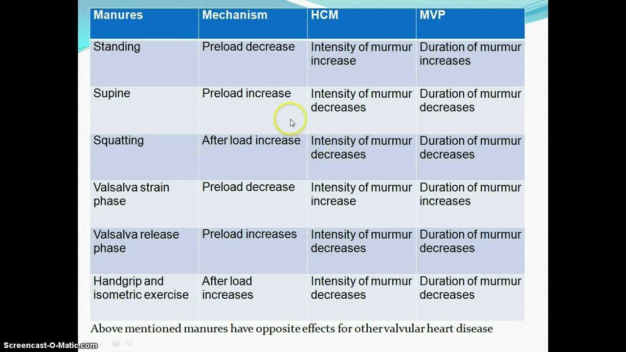 Dynamic Auscultation HCM and