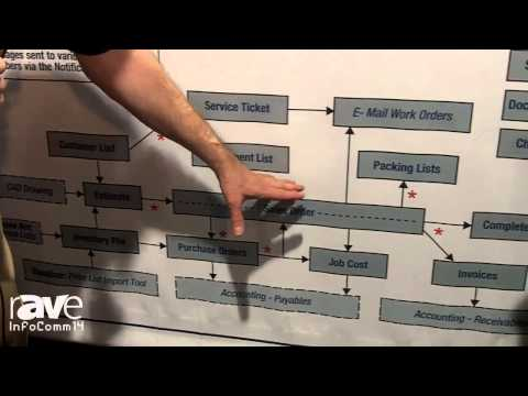 InfoComm 2014: Dove Net Explains Their Project System