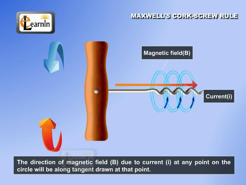 Electric Current Locator : Maxwell s cork screw rule to determine direction of