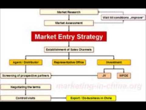 market entry stratege