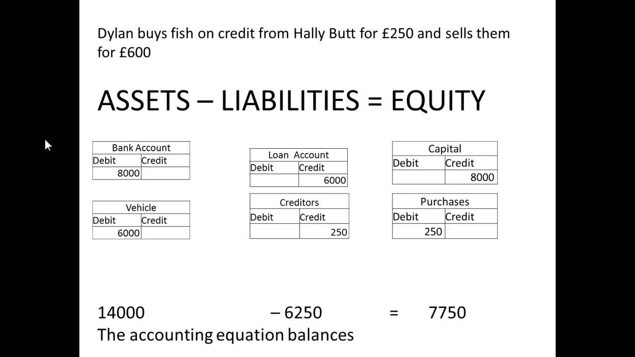 Understanding And Solving For The Accounting Equation - Lessons ...