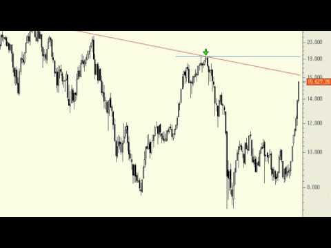 Análisis técnico del Nikkei