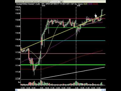Market Technical Analysis Video - FOMC Minutes Cause Slight Pop, Small Caps King!