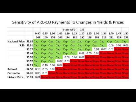 Webinar: 2014 Farm Bill Questions, 2/16/2015, Center for Commercial Ag.