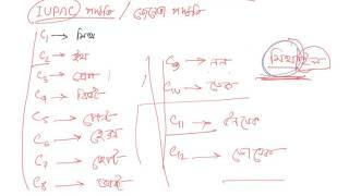 HSC Chemistry 2nd paper Organic Chemistry Part 7