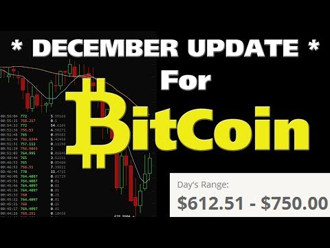 *DECEMBER BITCOIN UPDATE* - Bad News From China Creates Sell Off - HUGE BUY OPPORTUNITY