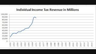Chart: Federal Revenue From Individual Income Taxes Since 1950