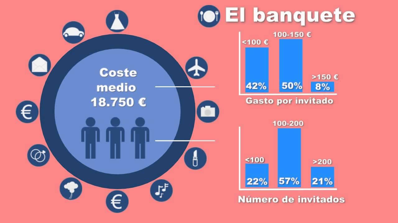 Presupuesto de la boda