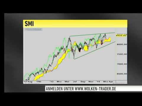 Wolkentrader Boyardan: Daumen hoch beim DAX - Finger weg vom Dow