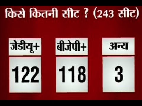 Know who will win Bihar elections 2015 according to ABP News-Nielsen Opinion Poll