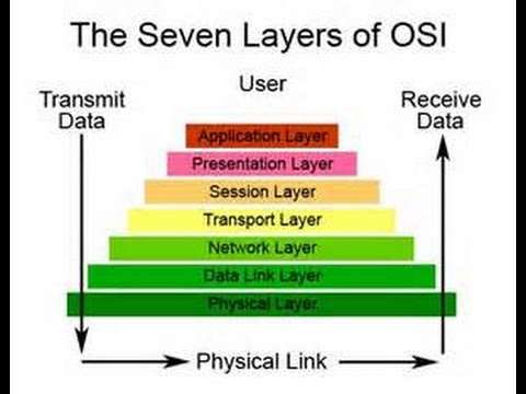 CCNA:OSI Model In Hindi By ZCC Group