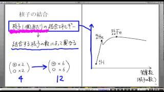 高校物理解説講義:「核子の結合」講義4