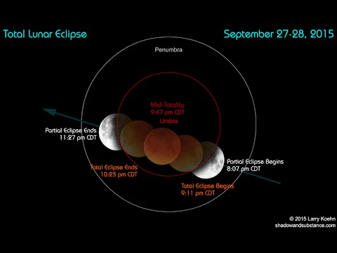 Total Eclipse of the Moon for September 27 - 28, 2015