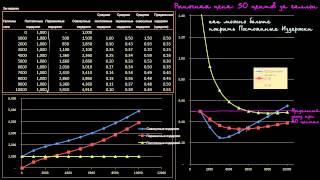 Предельный доход и предельные издержки