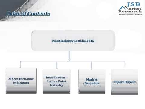 JSB Market Research: Paint Industry in India 2015