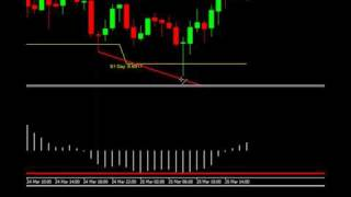 March 25 AUDUSD Pivot Point MACD Divergence Strategy