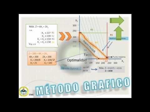 METODO GRAFICO Y SIMPLEX