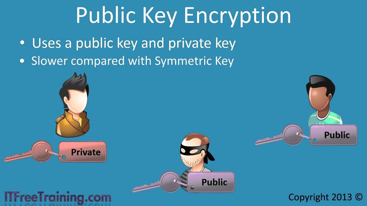 Symmetric Key And Public Key Encryption Youtube