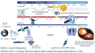 Electromagnetic spectrum overview