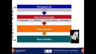 El Poder de la Decision Coaching