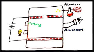 Millikan's Oil Drop Experiment: the Charge of an Electron