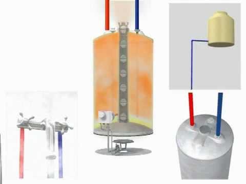 Calentadores solares como encender un calentador de gas junkers - Calentadores de gas baratos ...