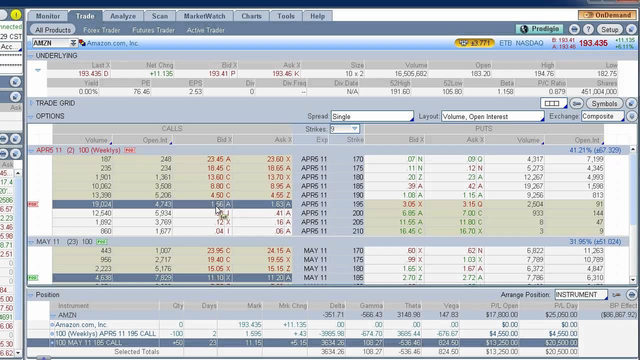 Options trading strategies amazon