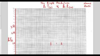पहचान लॉग-लॉग ग्राफ को (सरल पेंडुलम उदाहरण)