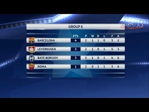 Estadísticas UEFA Champions League: Jornada 2