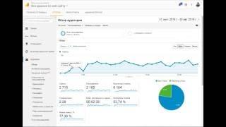Добавить код счётчика google Analytics на сайт WordPress