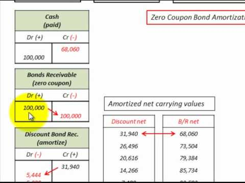 Pure discount bond vs zero coupon bond