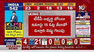 Malladi Vishnu Wins Against Bonda Uma With 15 Votes Difference in Vijayawada Central  News