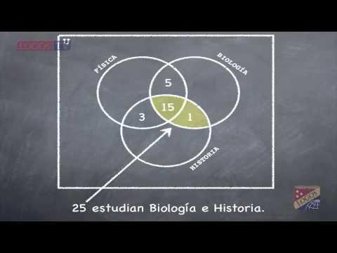 Problemas de cardinalidad de 3 conjuntos - Logos Academy