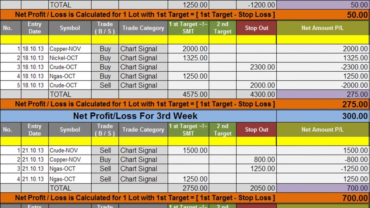 GOODWILL COMMODITIES LIVE CHART PERFORMANCE OUTLOOK- MCX ...