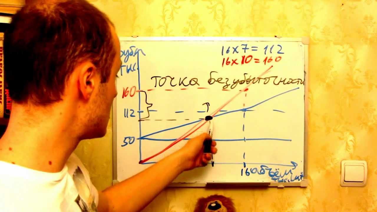 график безубыточности:
