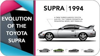 The Evolution Of The Toyota Supra
