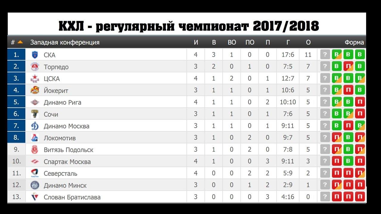 Турнирная таблица КХЛ 2018–2018. Хоккей, расписание