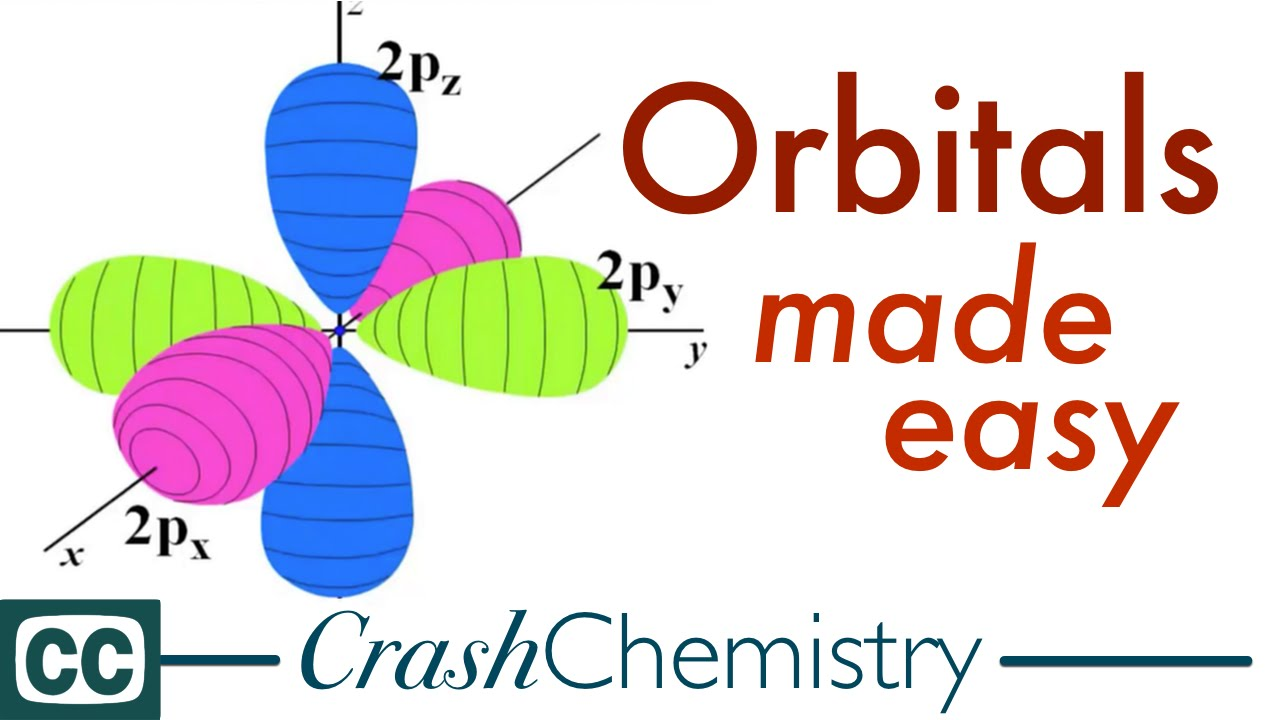 Orbitals -- basics -- atomic S And P Atomic Orbitals