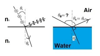 Physics - Optics: Polarization (5 of 5) Brewster