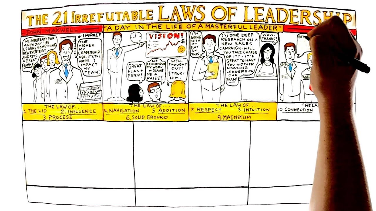video review for the 21 irrefutable laws of leadership by