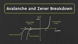 Avalanche Breakdown and Zener Breakdown Effect Explained