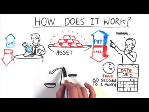 Binary Options Explained - Global Wealth Trading