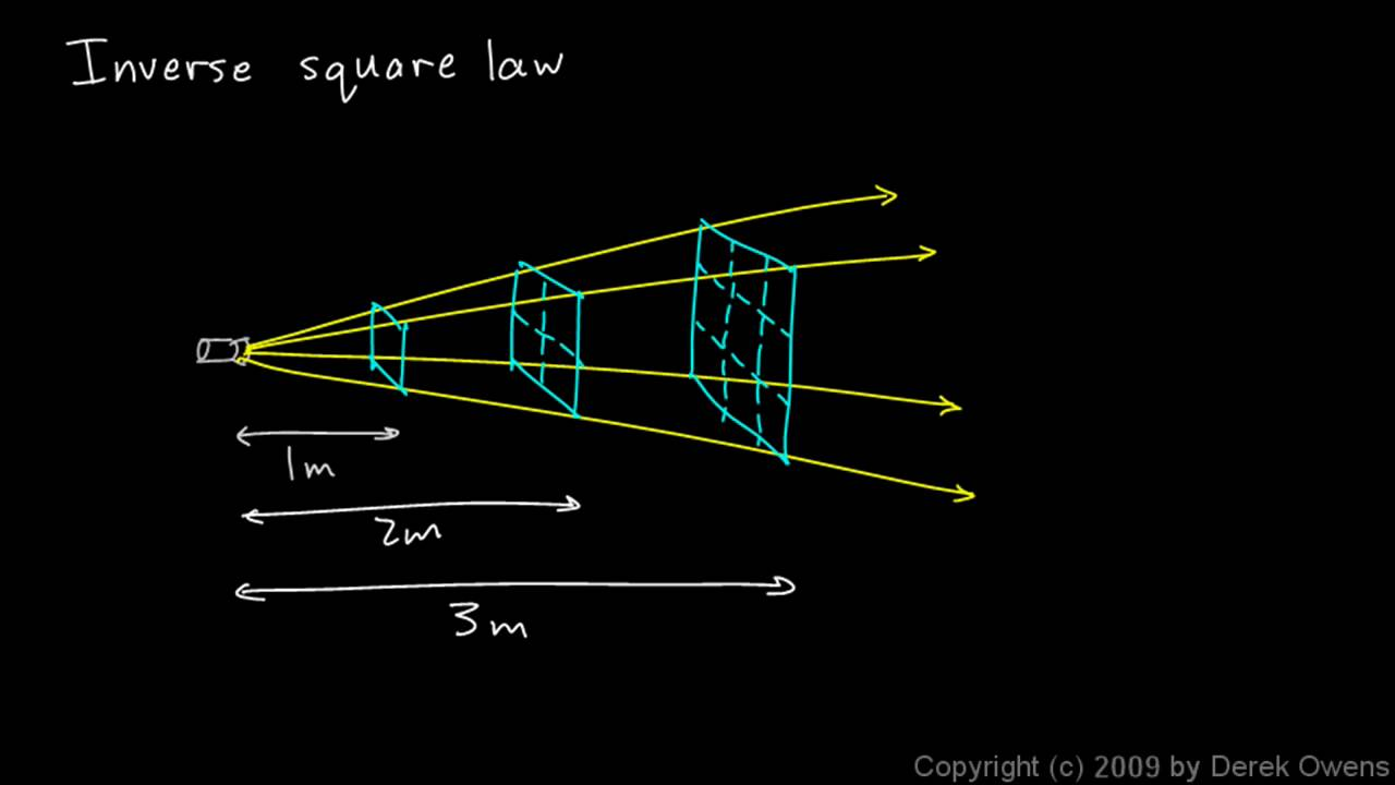 simple square diagram physics 8 1 03a the inverse    square    law youtube  physics 8 1 03a the inverse    square    law youtube