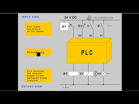 Tutorial / Training PLC introduction at plc-course.com