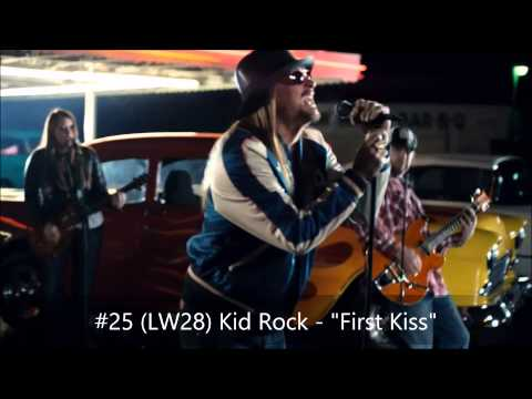 Mediabase Weekly Top 50 Active Rock Chart (1/23/15 - 1/29/15)